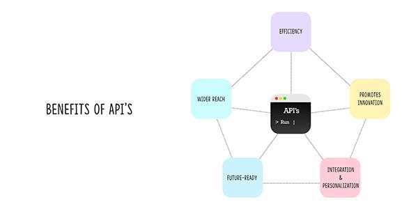 Benefits-Of-APIs