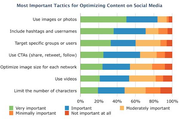 Most-Important-Tactics-For-Optimizing-Content-On-Social-Media