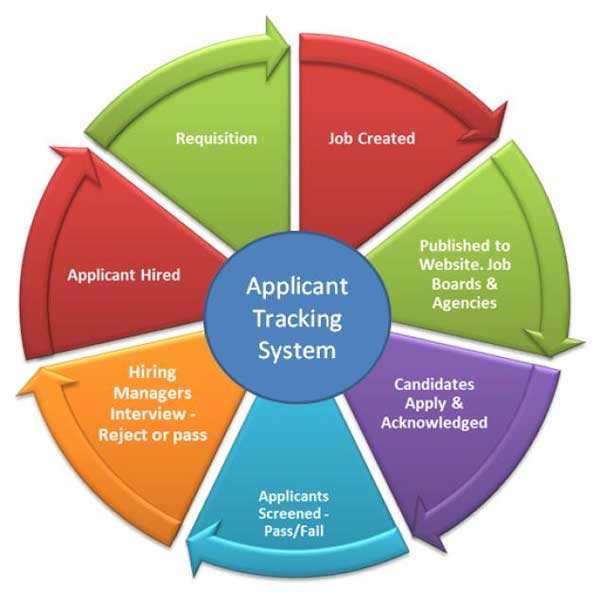 Application-Tracking-System