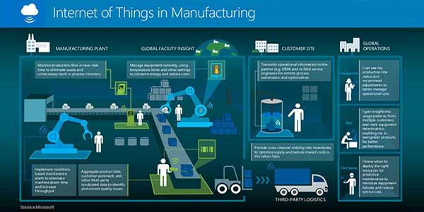 Internet-Of-Things-(IoT)-in-Manufacturing-Industry---1