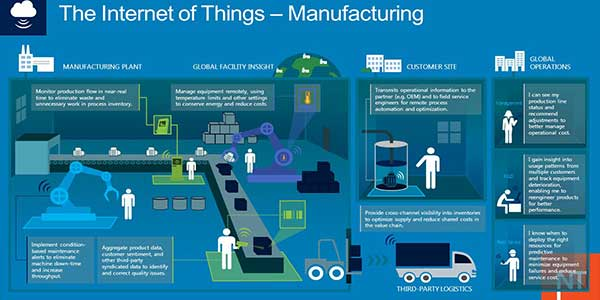 Internet-Of-Things-(IoT)-in-Manufacturing-Industry---2