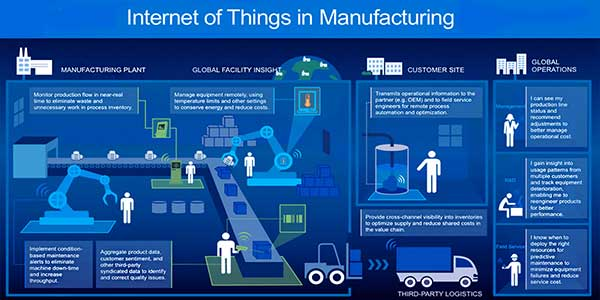 Internet-Of-Things-(IoT)-in-Manufacturing-Industry---3