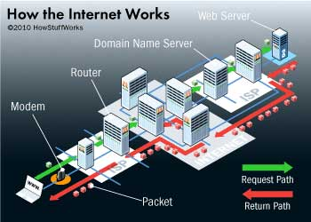 How-The-Internet-Work