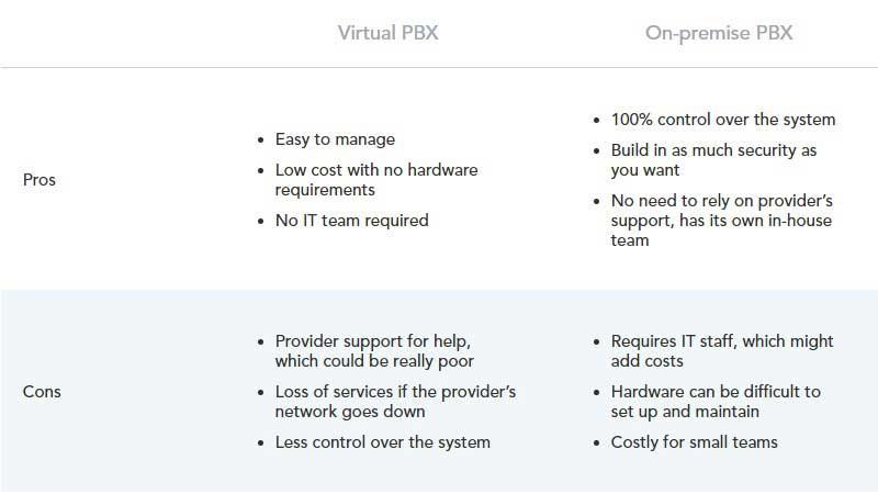 Virtual-PBX-vs.-On-Premise-PBX