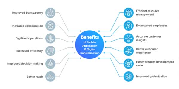 Benifits-Of-Mobile-Application-&-Digital-Transformation