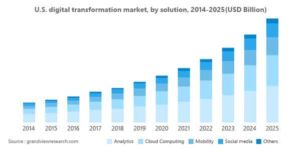 US-Digital-Transformation-Market-By-Solutions-2014-2025