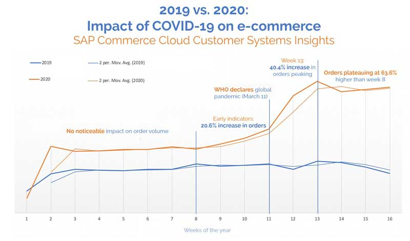 2019-2020-Impact-Of-COVID-19-On-eCommerece
