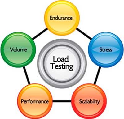 Load-Testing-Steps