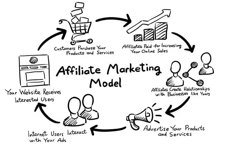 Addliate-Marketing-Model