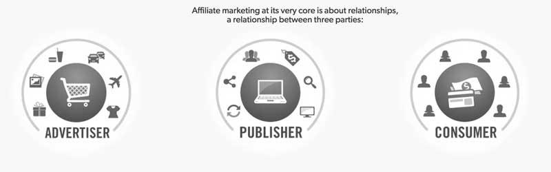 Advertiser-Publisher-Consumer
