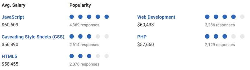 Developers-Salary