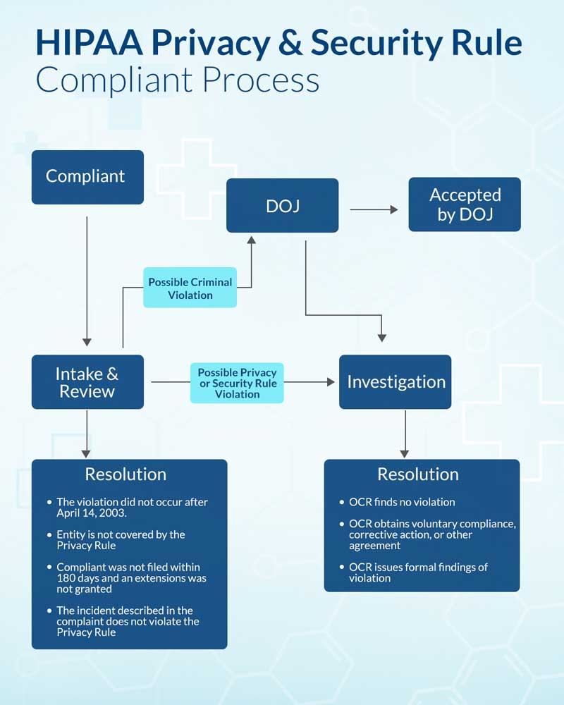 HIPAA-Privacy-&-Security-Rule-Complaint-Process