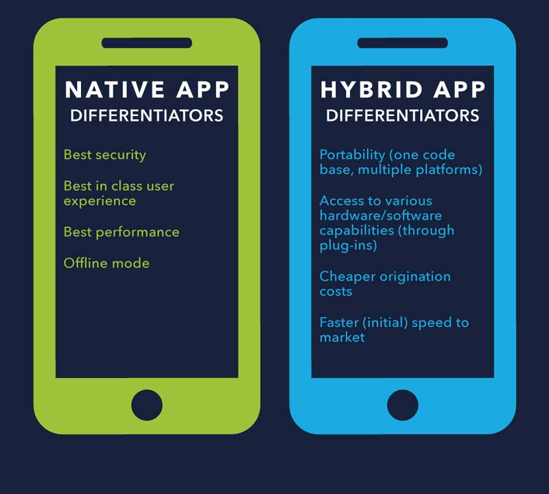 Native-Or-Hybrid-Mobile-Apps